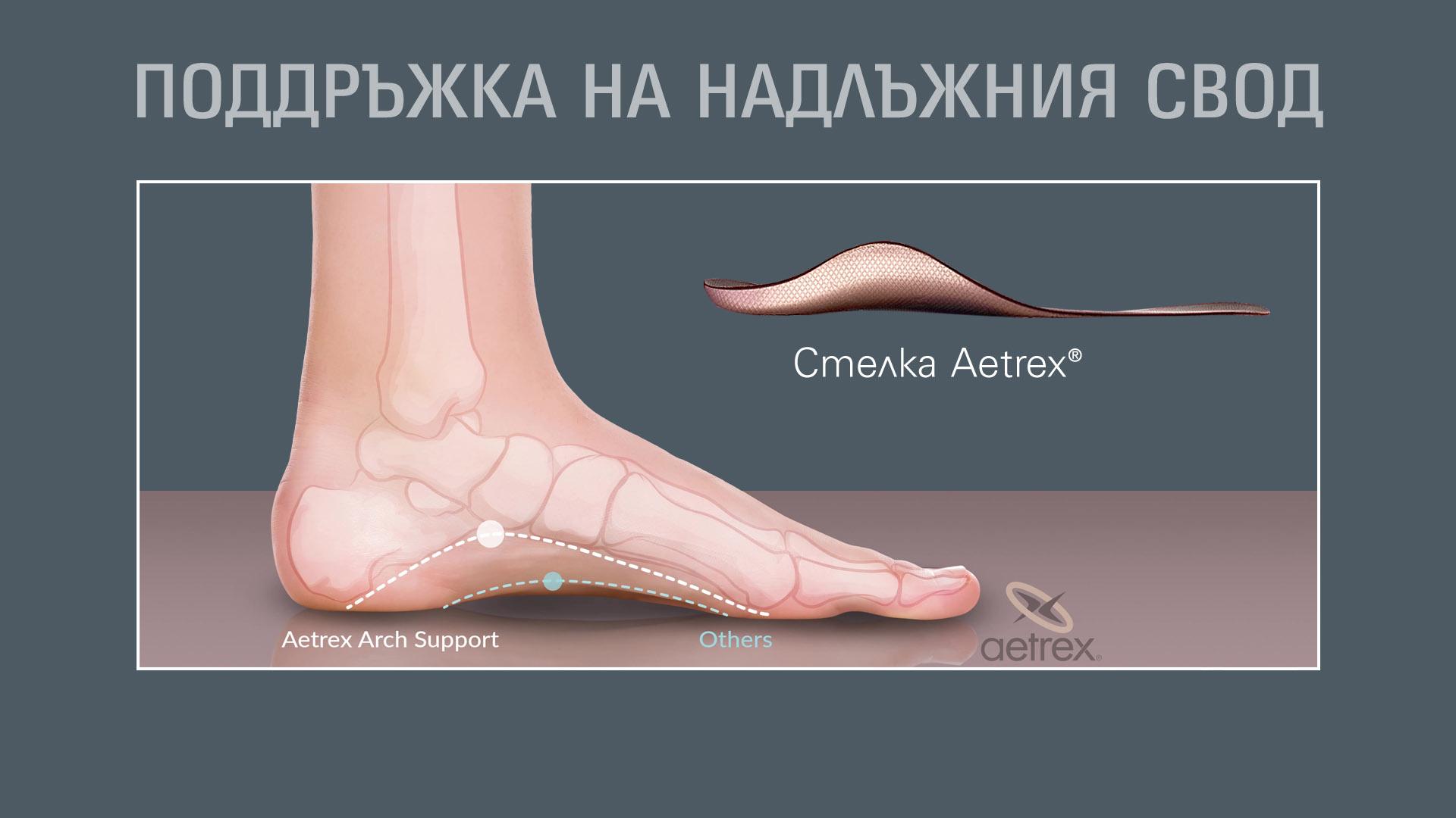 Поддръжка на надлъжния свод с ортопедични стелки Aetrex